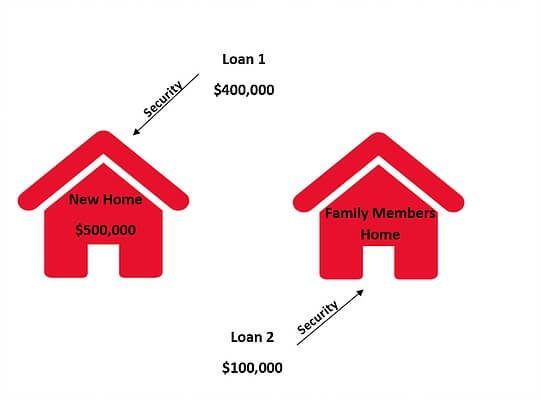 Viking Mortgages - Home Loans Security Deposit Options